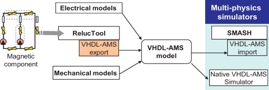 Process and model interchange using VHDL-AMS, Abir REZGUI